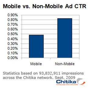 figure 1 Mobile internet Users 40% Less Likely to Click an Ad