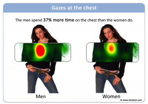 chest gaze1 300x211 Controversial Eye tracking study says Men Are Pervs, Women Are Gold diggers