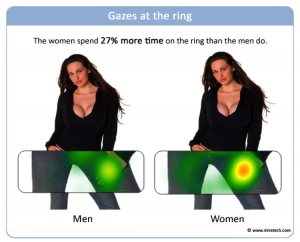 ring gaze 300x242 Controversial Eye tracking study says Men Are Pervs, Women Are Gold diggers