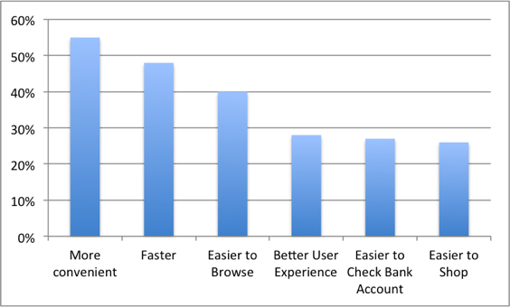 Graph Benefits of Mobile Apps vs. Mobile Websites1 Consumers Prefer User Experience of Apps Over Mobile Websites